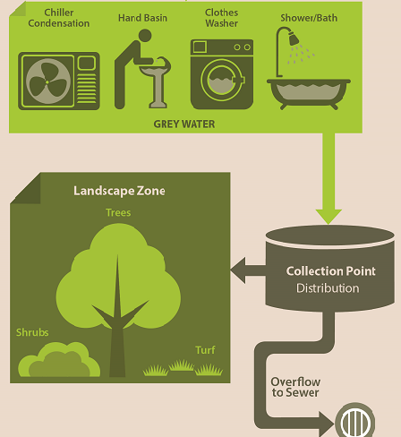 Greywater Collection