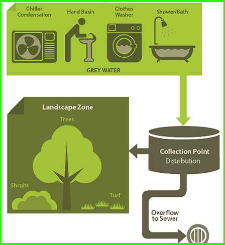 Greywater Installation Guide