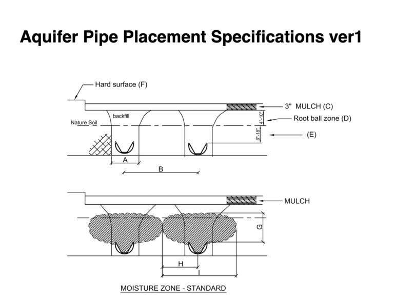 Aquifer Pipe Placement Specifications ver1
