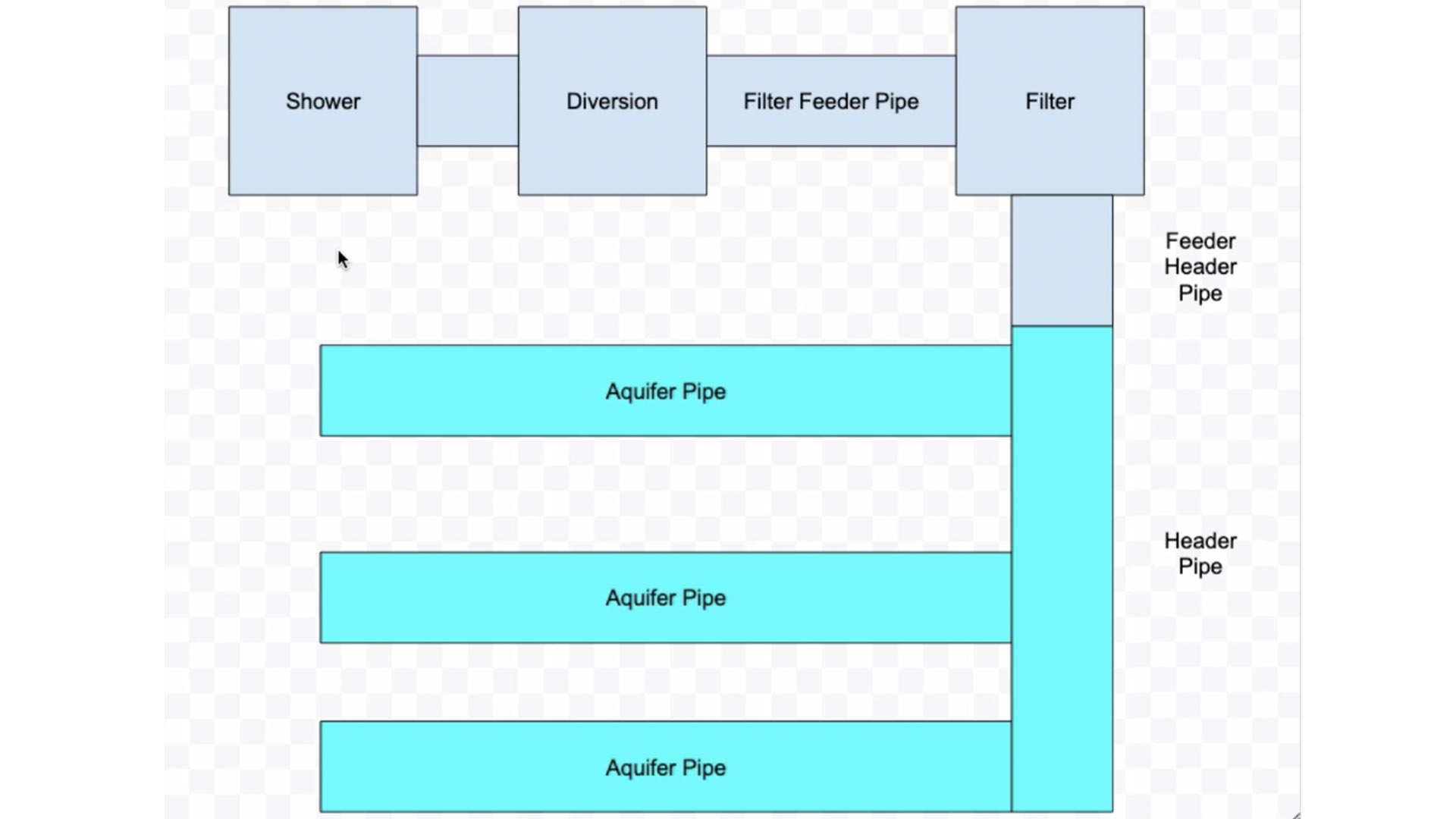 Read more about the article The Shower To Lawn DIY Greywater Aquifer Pipe Schematic